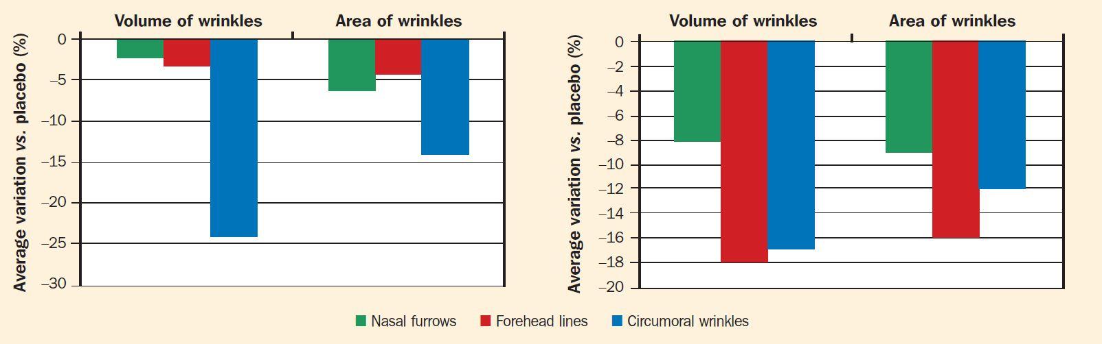 Crema di 2% d''Undaria pinnatifida